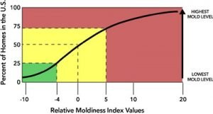 ERMI: Environmental Relative Moldiness Index